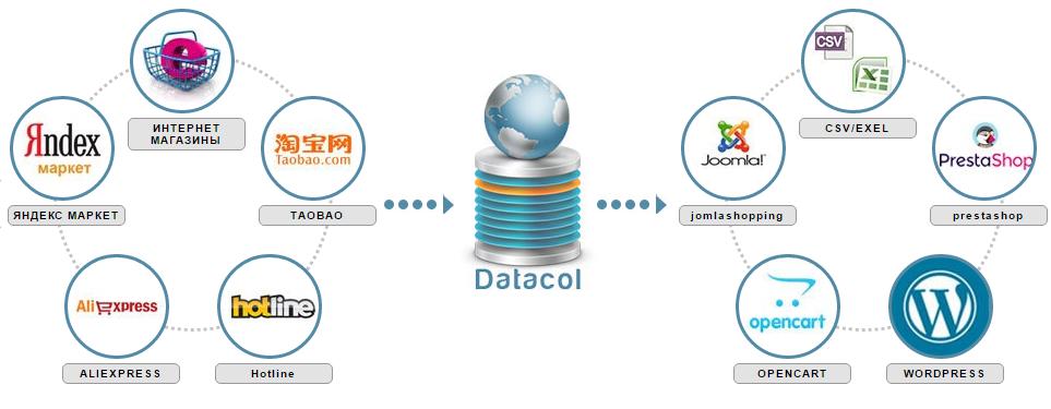 Парсер запросов и контента Datacol
