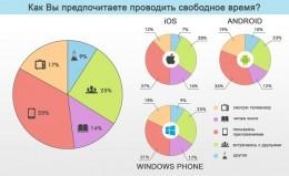 Каковы интересы мобильной аудитории России